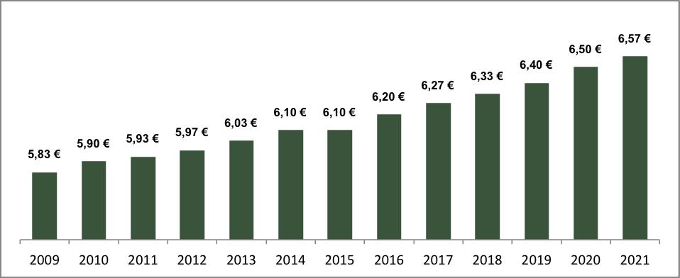 Grafik mit der Kombination aus Sachbezugswert + €3,1 pro Jahr von 2009 bis 2021 als Obergrenze für den Zuschuss ohne Abgaben