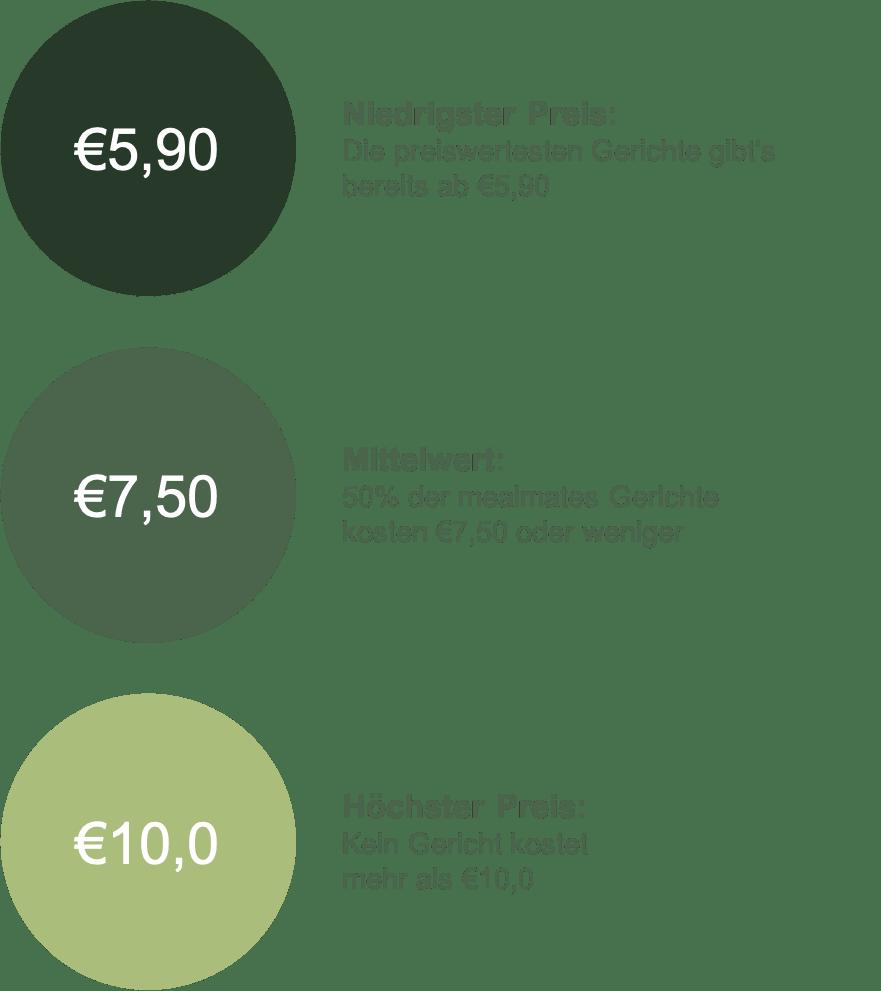 Veranschaulichung unserer Preissegmente der Gerichte. Der Mittelwert der Preise lässt sich mithilfe des niedrigsten und des höchsten Preises unserer Gerichte errechnen.