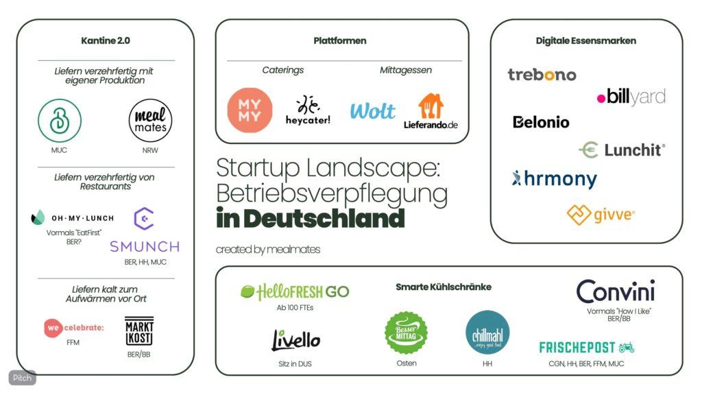 startup landscape betriebsverpflegung in deutschland