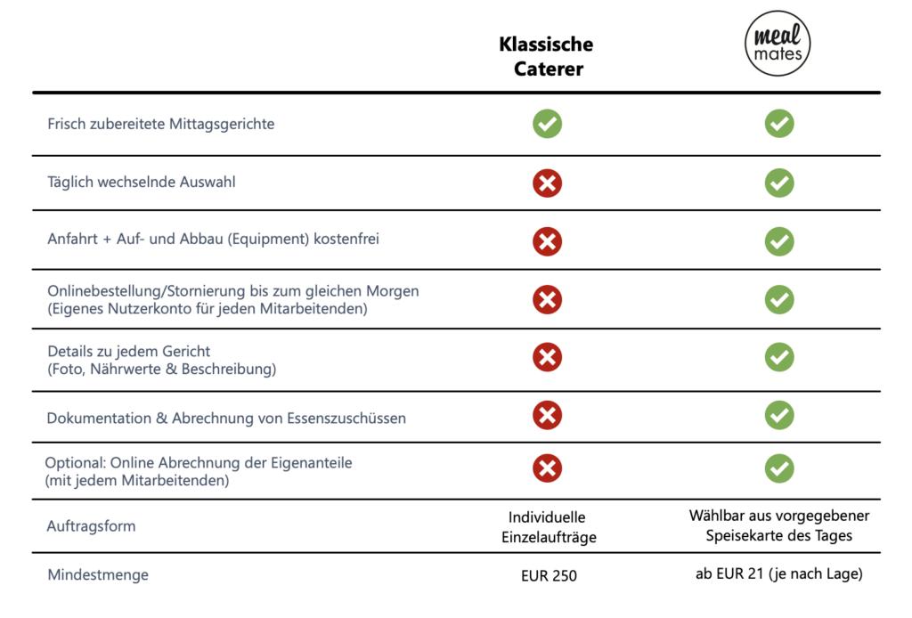 Catering für Firmen - Grafik: Gegenüberstellung von mealmates und klassischem Caterer